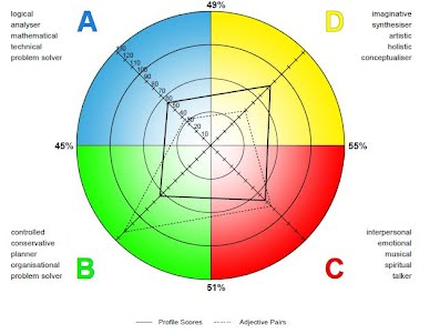 herrmann brain dominance instrument Between students' thinking styles based on herrmann whole brain model at (α =  005) this result means  the study used hbdi as self-awareness instrument.